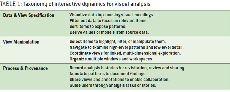 Interactive Dynamics for Visual Analysis - ACM Queue