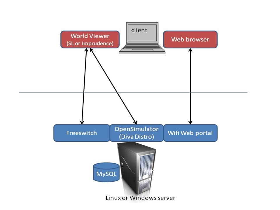 Client-server architecture with Second Life Client, OpenSim