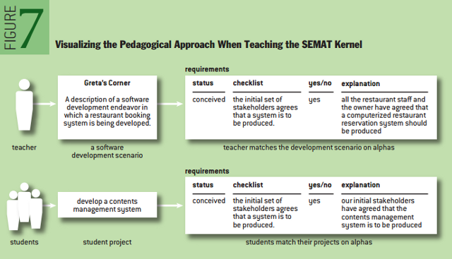 The Essence of Software Engineering: The SEMAT Kernel - ACM