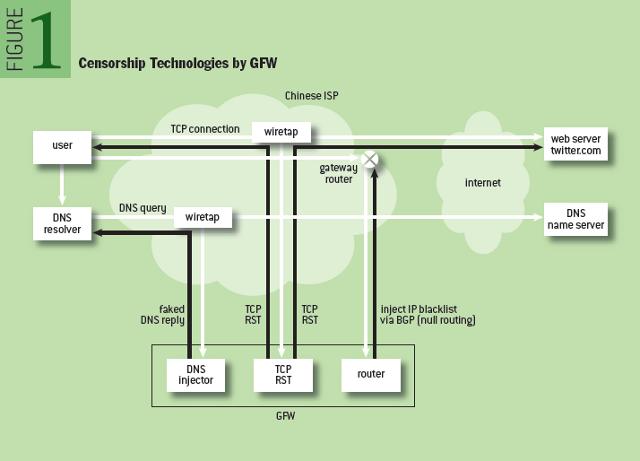 Splinternet Behind the Great Firewall of China - ACM Queue