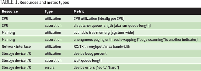 Thinking Methodically about Performance - ACM Queue