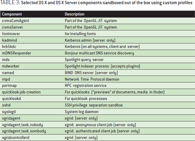 A comparison of network operating systems and muos multi user