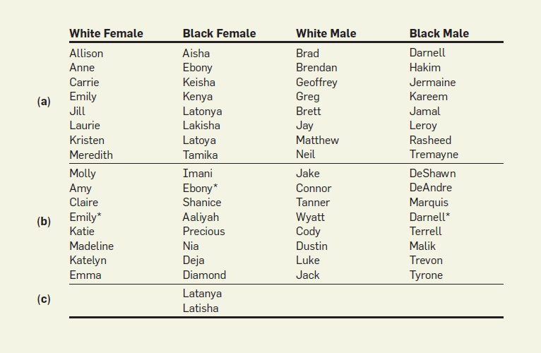 Black Identifying Names And White First