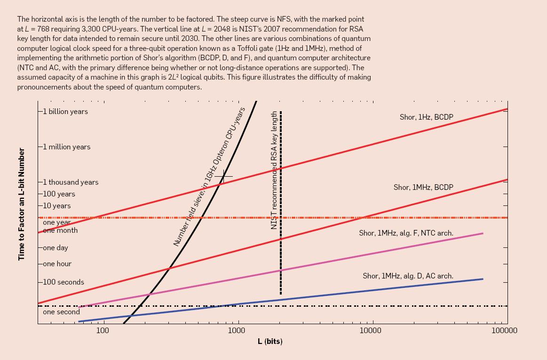 A Blueprint For Building a Quantum Computer | October 2013
