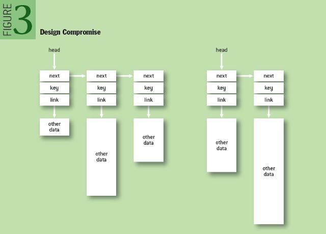 Design Compromise
