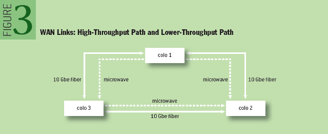 HFT: WAN Links: High-Throughput Path and Lower-Throughput Path