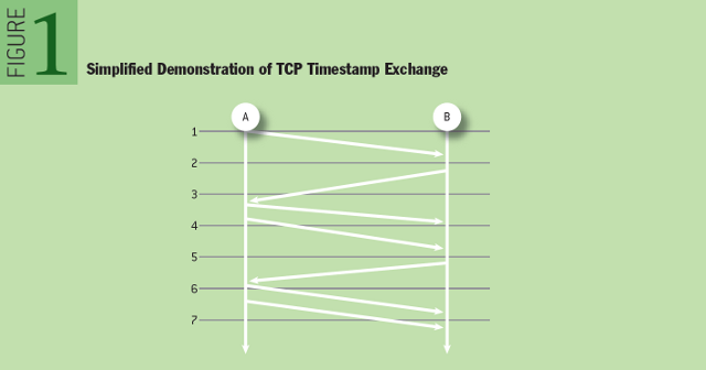 Passively Measuring TCP Round-trip Times: Simplified Demonstration of TCP Timestamp Exchange