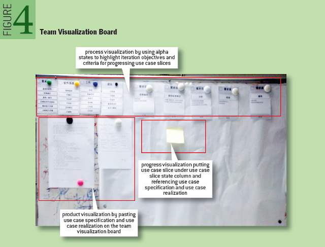 Agile and SEMAT: Perfect Partners - Team Visualization Board