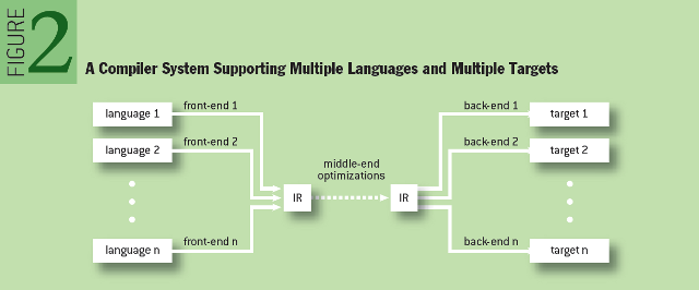 The Challenge of Cross-language Interoperability: A Compiler System Supporting Multiple Languages and Multiple Targets