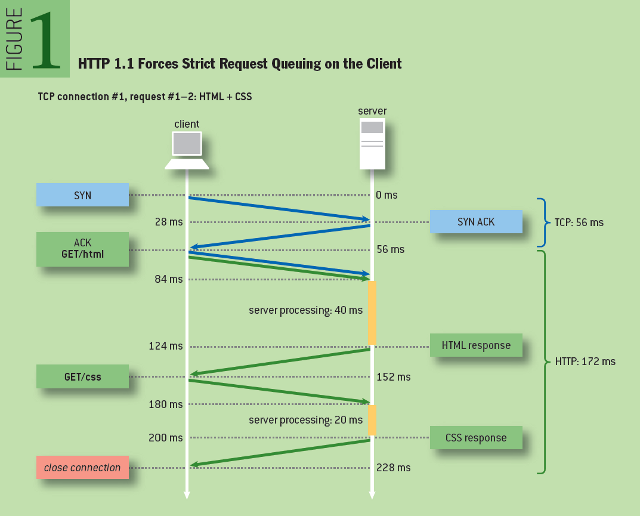 Making the Web Faster with HTTP 2.0: HTTP 1.1 Forces Strict Request Queuing on the Client