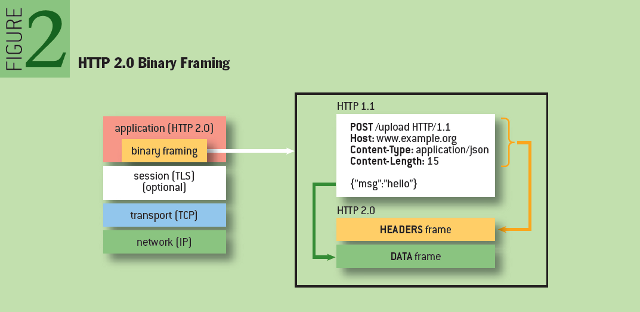 Making the Web Faster with HTTP 2.0: HTTP 2.0 Binary Framing