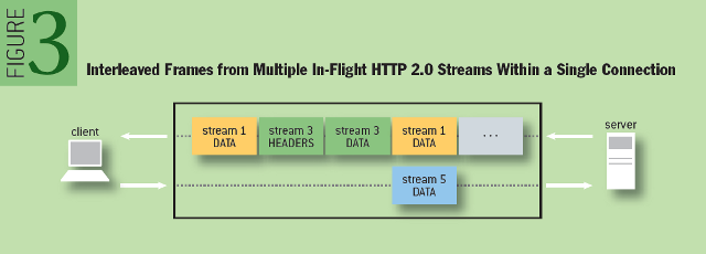 Making the Web Faster with HTTP 2.0: Interleaved Frames from Multiple In-Flight HTTP 2.0 Streams Within a Single Connection
