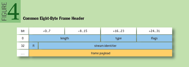 Making the Web Faster with HTTP 2.0: Common Eight-Byte Frame Header