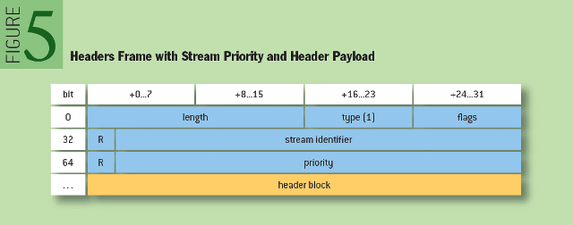 Making the Web Faster with HTTP 2.0: Headers Frame with Stream Priority and Header Payload
