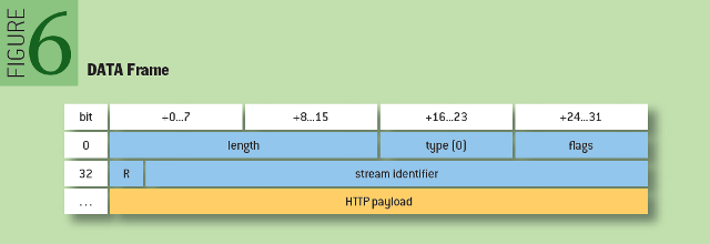 Making the Web Faster with HTTP 2.0: DATA Frame