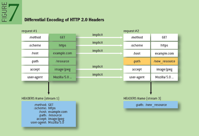 Making the Web Faster with HTTP 2.0: Differential Encoding of HTTP 2.0 Headers