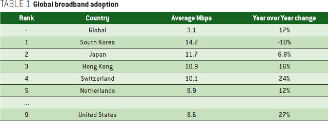 Making the Web Faster with HTTP 2.0: Global broadband adoption