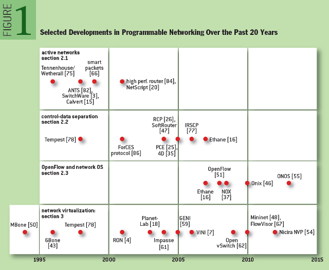 The Road to SDN: Selected Developments in Programmable Networking Over the Past 20 Years