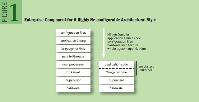 Unikernels: Rise of the Virtual Library Operating System - Enterprise Component for A Highly Re-configurable Architectural Style