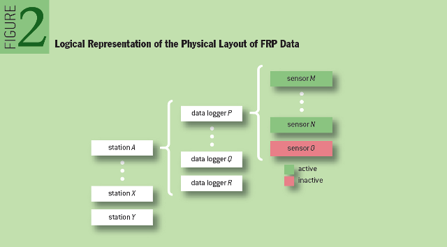 Provenance in Sensor Data Management: Logical Representation of the Physical Layout of FRP Data