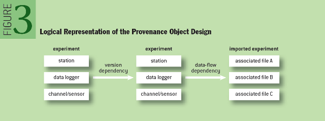 Provenance in Sensor Data Management: Logical Representation of the Provenance Object Design