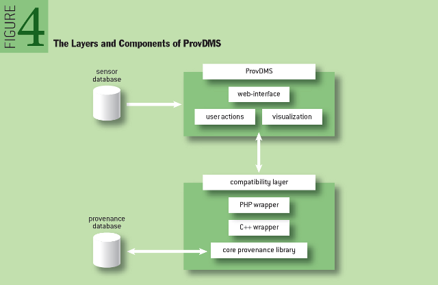 Provenance in Sensor Data Management: The Layers and Components of ProvDMS