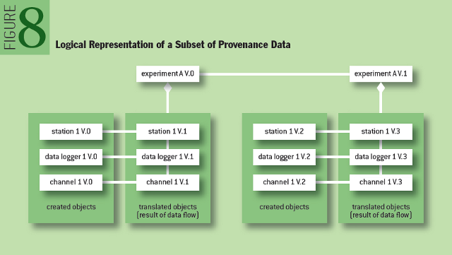Provenance in Sensor Data Management: Logical Representation of a Subset of Provenance Data