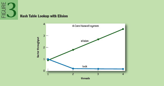 Scaling Existing Lock-based Applications with Lock Elision: Hash Table Lookup with Elision