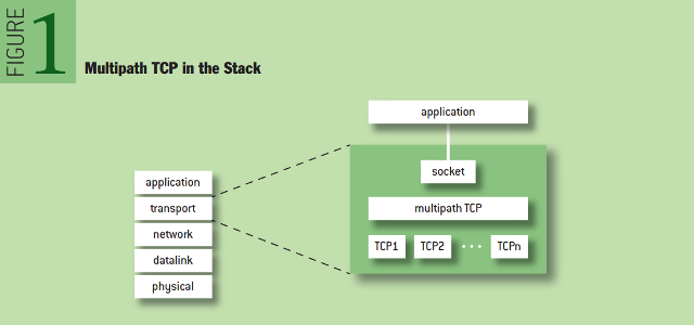 Multipath TCP: Multipath TCP in the Stack