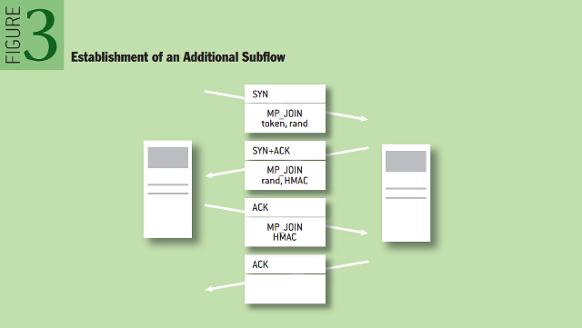 Multipath TCP: Establishment of an Additional Subflow