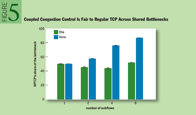 Multipath TCP: Coupled Congestion Control is Fair to Regular TCP across Shared Bottlenecks