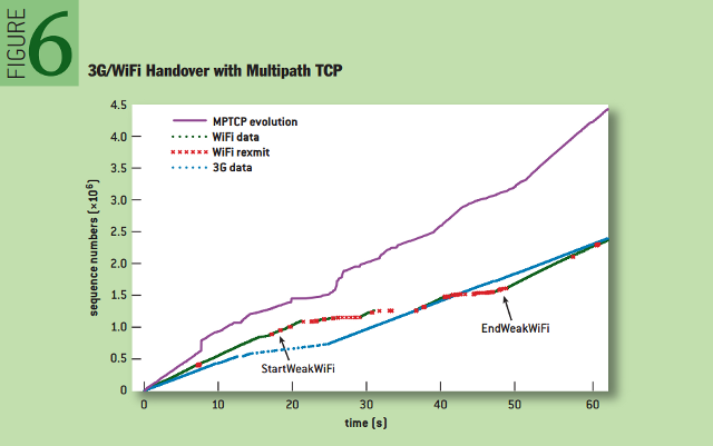 Multipath TCP: 3G/WiFi Handover with Multipath TCP
