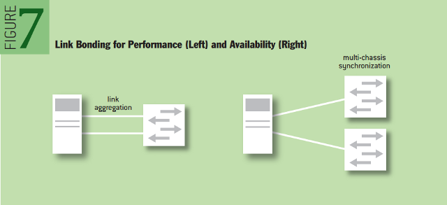 Multipath TCP: Link Bonding for Performance (Left) and Availability (Right)