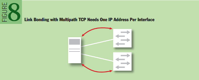 Multipath TCP: Link Bonding with Multipath TCP Needs One IP Address Per Interface