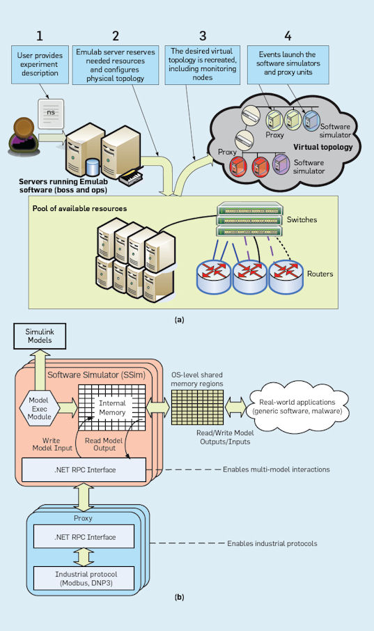 protocol ict monitoring