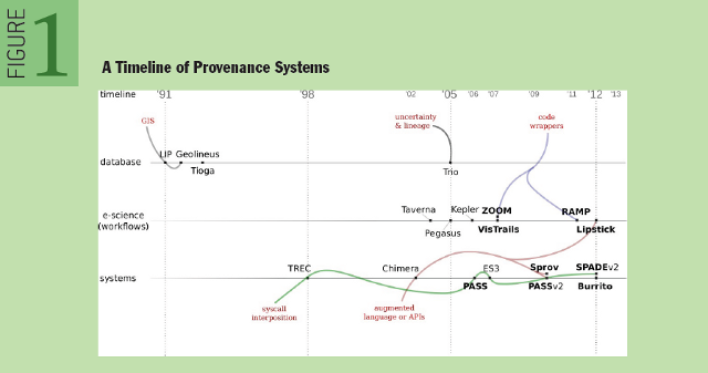A Primer on Provenance: A Timeline of Provenance Systems