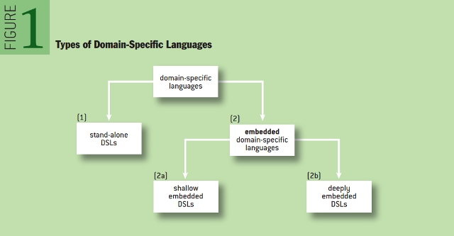 Domain-specific Languages and Code Synthesis Using Haskell: Types of Domain-specific Languages