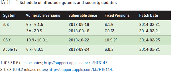 Finding More Than One Worm in the Apple: Schedule of affected systems and security updates