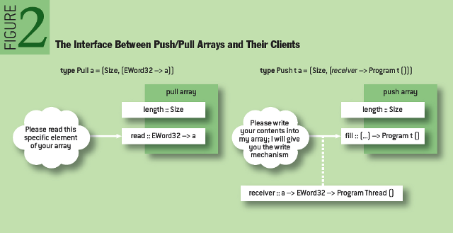 Design Exploration through Code-generating DSLs: The Interface Between Push/Pull Arrays and Their Clients