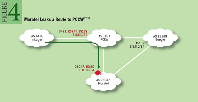 Why Is It Taking So Long to Secure Internet Routing? Moratel Leaks a Route to PCCW
