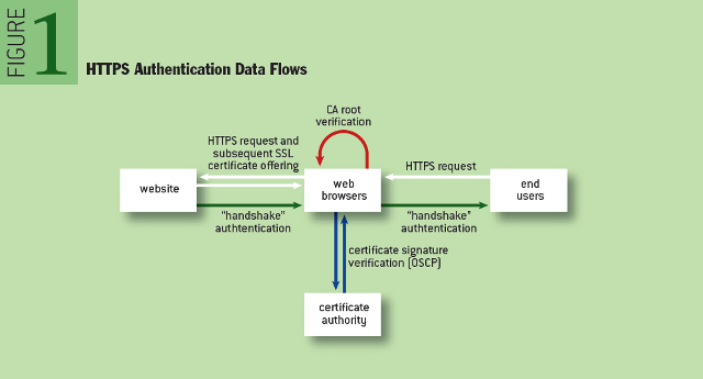 Security Collapse in the HTTPS Market: HTTPS Authentication Data Flows