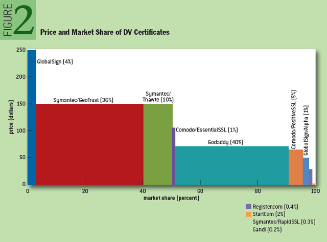 Security Collapse in the HTTPS Market: Price and Market Share of DV Certificates