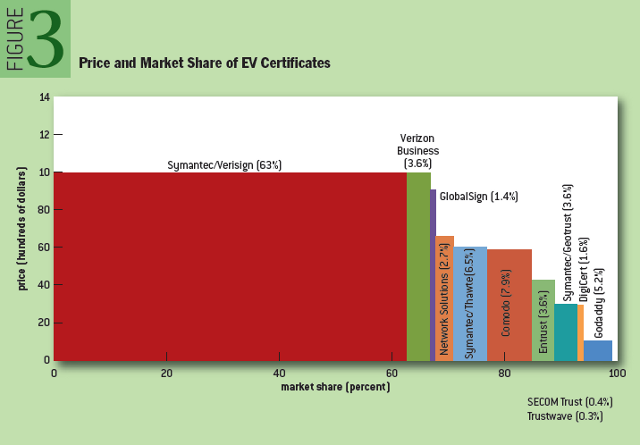 Security Collapse in the HTTPS Market: Price and market share of EV certificates