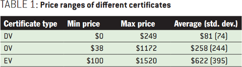 Security Collapse in the HTTPS Market: Price ranges of different certificates