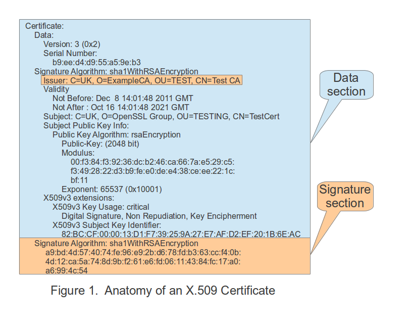 Provisioning X.509 Certificates Using RFC 7030