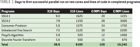 Productivity in Parallel Programming: Days to first successful parallel run on two cores and lines of code in completed programs