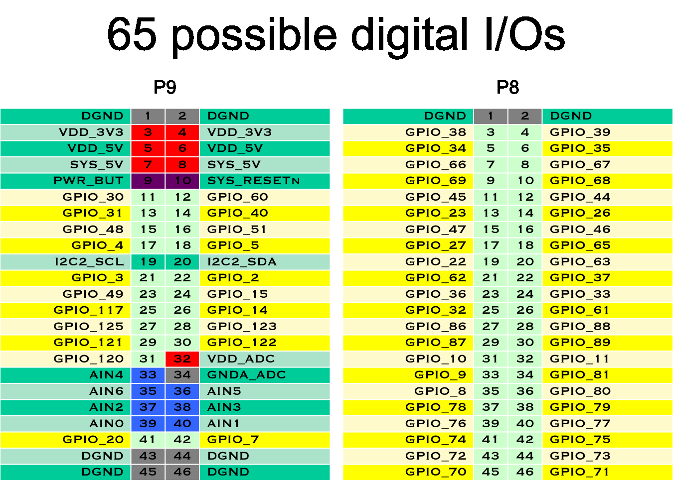 Accessing the I/O Ports of the BeagleBone Black with Python