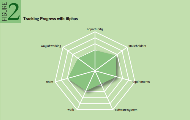 A New Software Engineering: Tracking Progress with Alphas