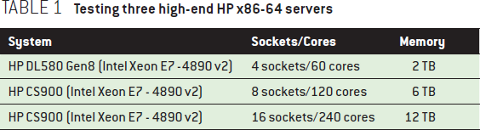 Scalability Techniques for Practical Synchronization Primitives: Testing three high-end HP x86-64 servers