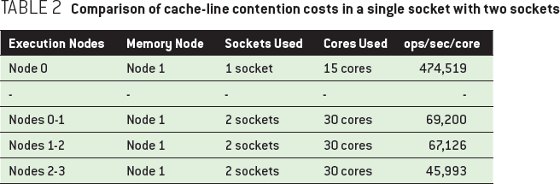 Comparison of cache-line contention costs in a single socket with two sockets